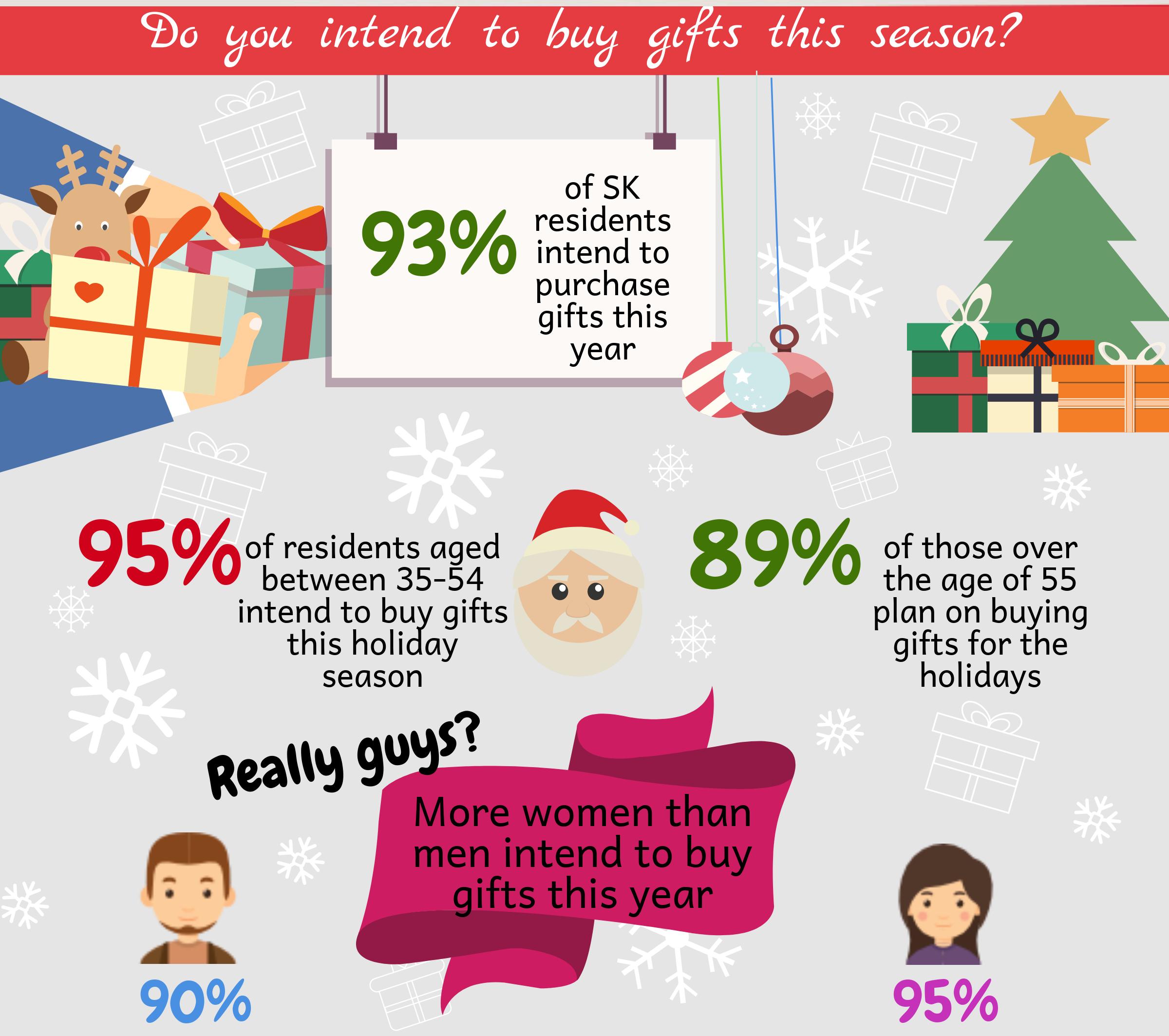 holiday shopping, insightrix, saskwatch, saskwatch research, christmas