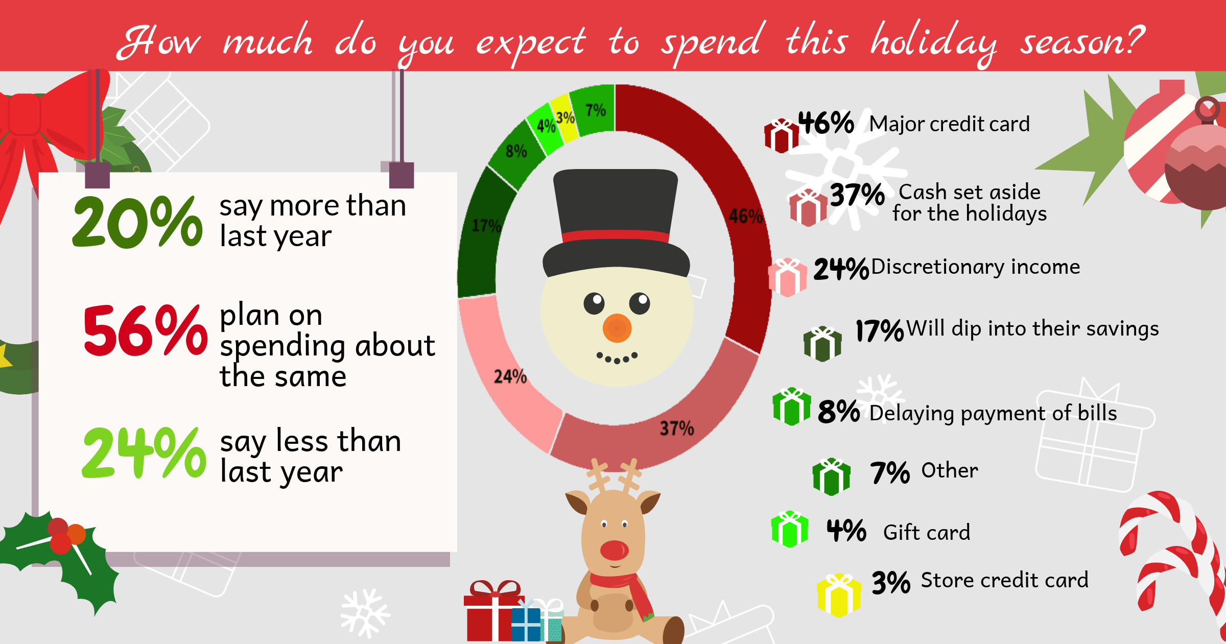 holiday shopping, insightrix, saskwatch research, shopping, christmas shopping, saskatchewan