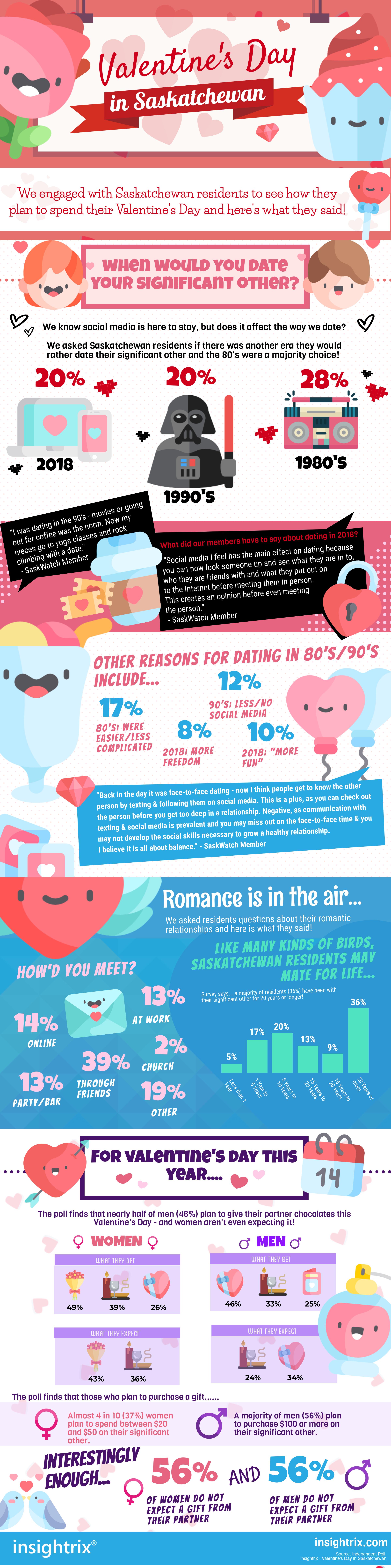 Valentine's-Day-in-Saskatchewan, Insightrix-Research, Insightrix, SaskWatch-Research