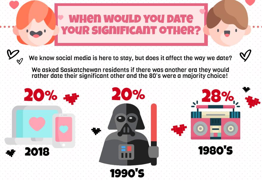 Valentine's-Day-in-Saskatchewan, Insightrix-Research, Insightrix, SaskWatch-Research, Valentine's-Infographic