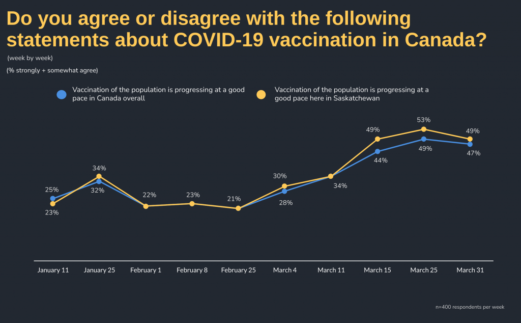 Do you agree or disagree with the following statements about COVID-19 vaccination in Canada by Week: Week